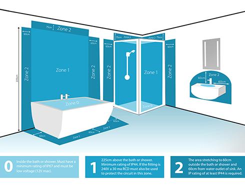 Bathroom Lighting Guide | Sensio Furniture Lighting Solutions