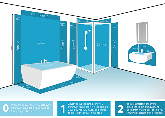 Bathroom Lighting Electrical Zones bathroom zones | sensio furniture lighting solutions